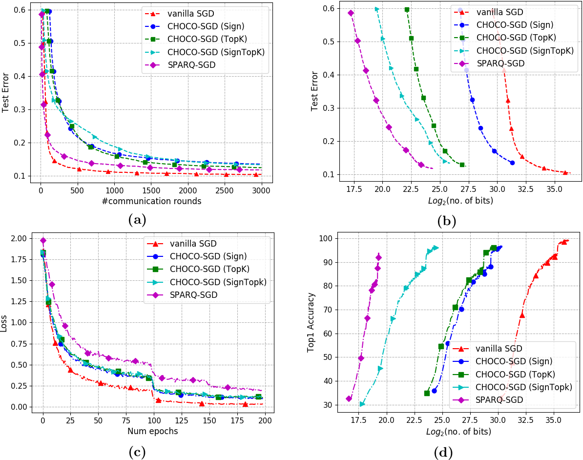 Figure 1 for SPARQ-SGD: Event-Triggered and Compressed Communication in Decentralized Stochastic Optimization