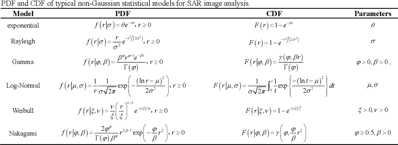 Figure 1 for A Feature Fusion-Net Using Deep Spatial Context Encoder and Nonstationary Joint Statistical Model for High Resolution SAR Image Classification