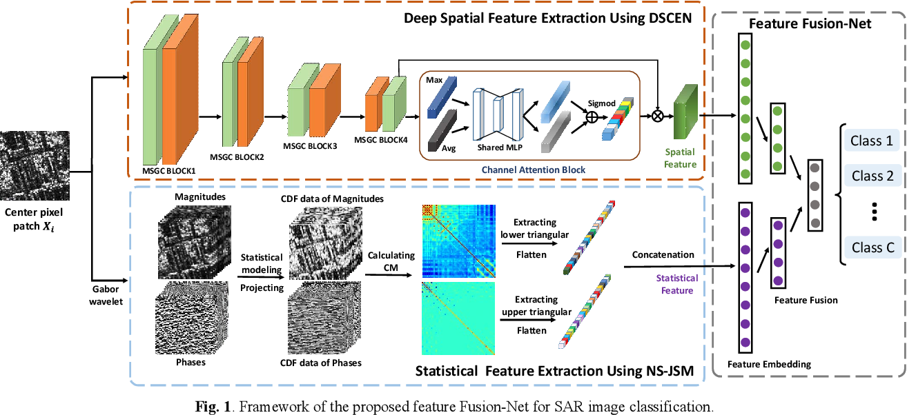 Figure 2 for A Feature Fusion-Net Using Deep Spatial Context Encoder and Nonstationary Joint Statistical Model for High Resolution SAR Image Classification