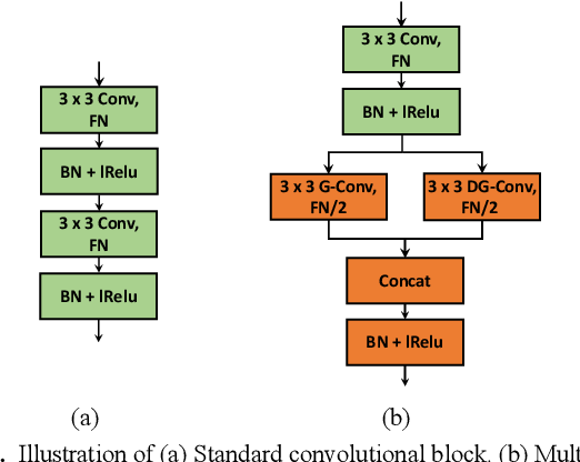 Figure 3 for A Feature Fusion-Net Using Deep Spatial Context Encoder and Nonstationary Joint Statistical Model for High Resolution SAR Image Classification
