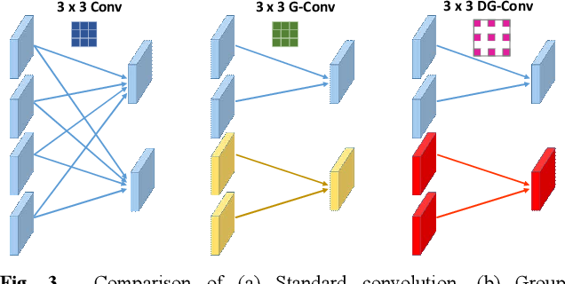 Figure 4 for A Feature Fusion-Net Using Deep Spatial Context Encoder and Nonstationary Joint Statistical Model for High Resolution SAR Image Classification
