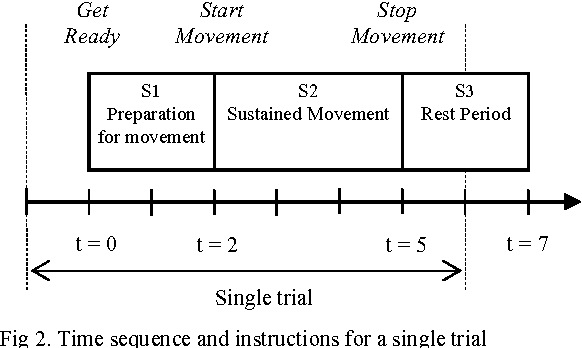 Single Trial Eeg Discrimination Between Wrist And Finger Movement