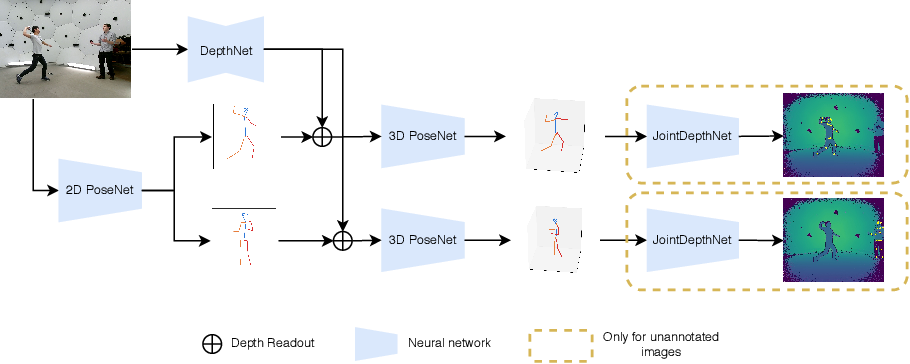 Figure 1 for Multi-Person Absolute 3D Human Pose Estimation with Weak Depth Supervision