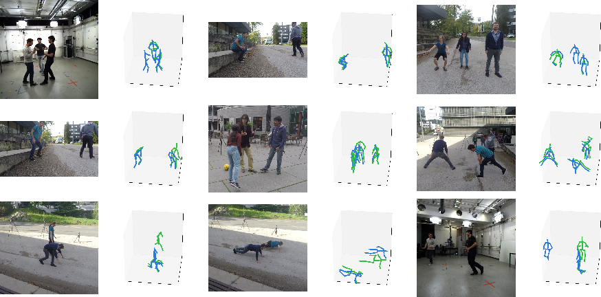 Figure 4 for Multi-Person Absolute 3D Human Pose Estimation with Weak Depth Supervision