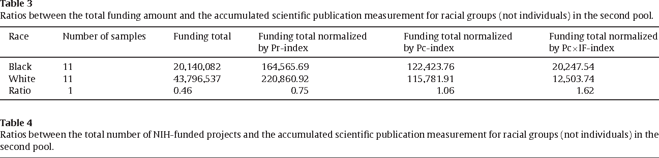A bibliometric analysis of academic publication and NIH