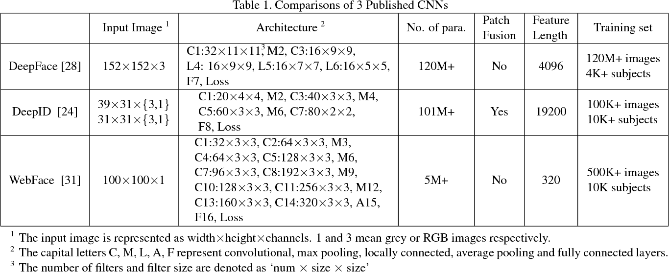 Figure 1 for When Face Recognition Meets with Deep Learning: an Evaluation of Convolutional Neural Networks for Face Recognition