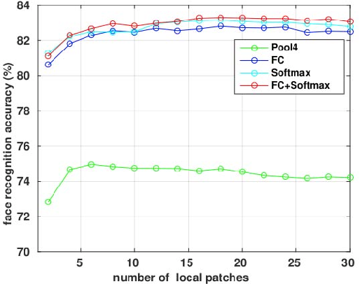 Figure 4 for When Face Recognition Meets with Deep Learning: an Evaluation of Convolutional Neural Networks for Face Recognition