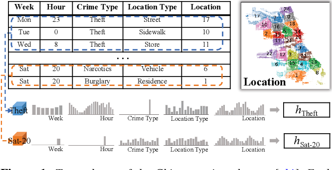 Figure 1 for Exploring Multi-dimensional Data via Subset Embedding