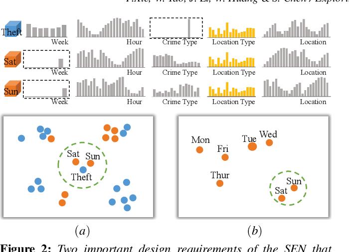 Figure 3 for Exploring Multi-dimensional Data via Subset Embedding