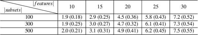 Figure 4 for Exploring Multi-dimensional Data via Subset Embedding