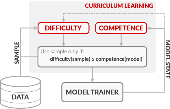 Figure 1 for Competence-based Curriculum Learning for Neural Machine Translation