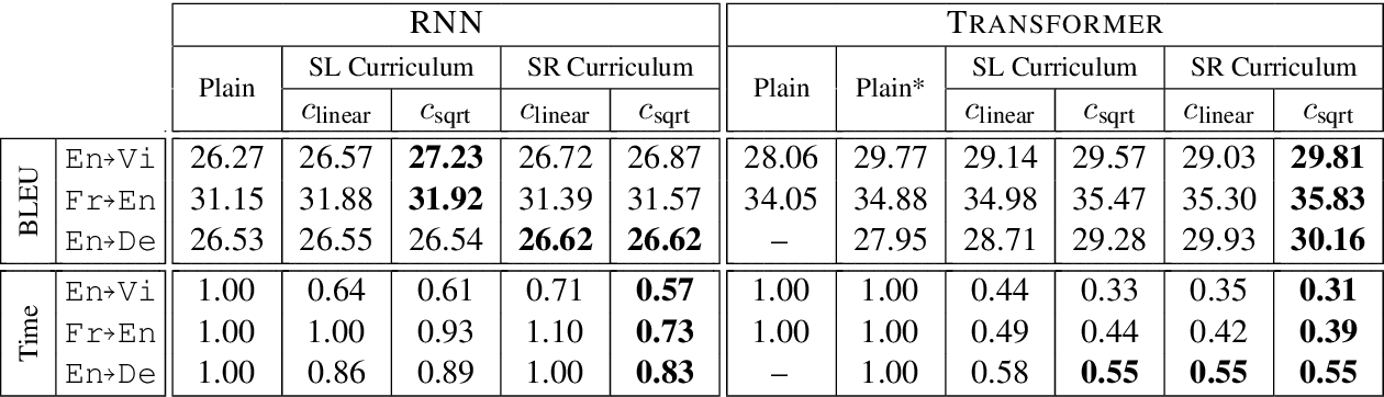 Figure 4 for Competence-based Curriculum Learning for Neural Machine Translation