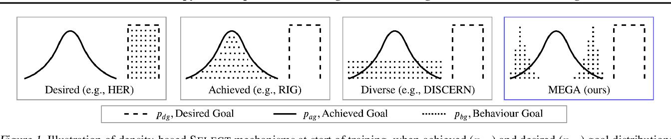 Figure 1 for Maximum Entropy Gain Exploration for Long Horizon Multi-goal Reinforcement Learning