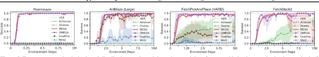 Figure 4 for Maximum Entropy Gain Exploration for Long Horizon Multi-goal Reinforcement Learning