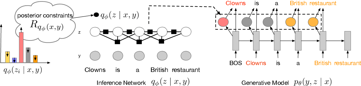 Figure 1 for Posterior Control of Blackbox Generation
