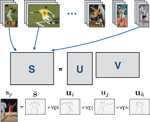Figure 1 for A Rotation Invariant Latent Factor Model for Moveme Discovery from Static Poses