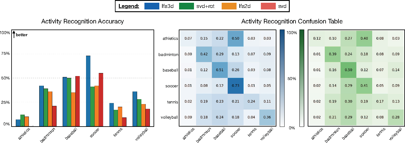 Figure 2 for A Rotation Invariant Latent Factor Model for Moveme Discovery from Static Poses