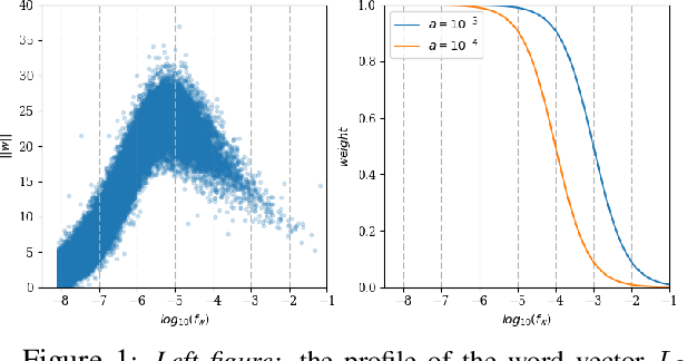 Figure 2 for Unsupervised Learning of Sentence Embeddings using Compositional n-Gram Features