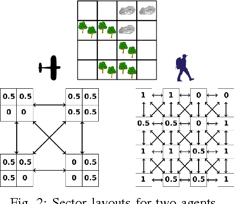 Figure 2 for Strategic Control of Proximity Relationships in Heterogeneous Search and Rescue Teams