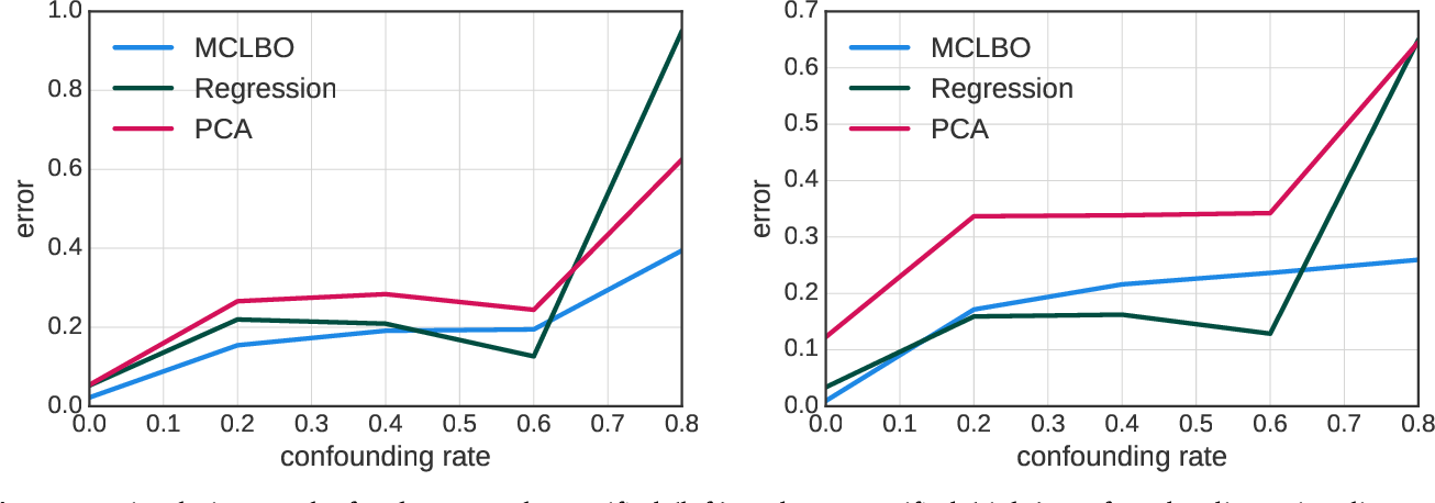 Figure 1 for Multiple Causal Inference with Latent Confounding