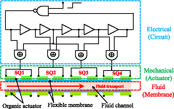 Figure 1 from Compact Electro-Mechanical-Fluidic Model for Actuated