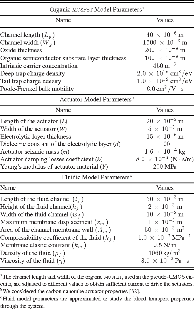 Table IV from Compact Electro-Mechanical-Fluidic Model for Actuated