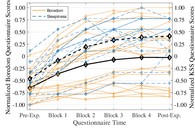 Figure 1 for Adversarial Feature Learning in Brain Interfacing: An Experimental Study on Eliminating Drowsiness Effects