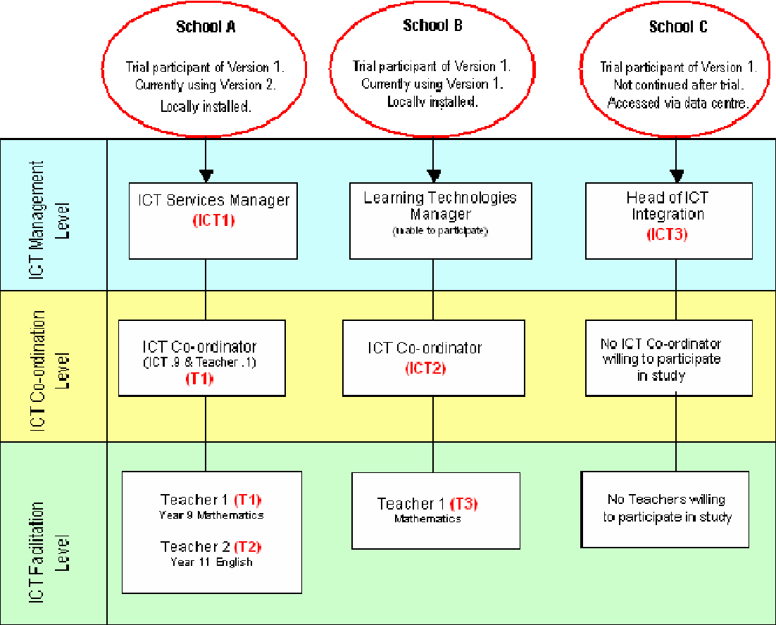 Ict3 simulation dating
