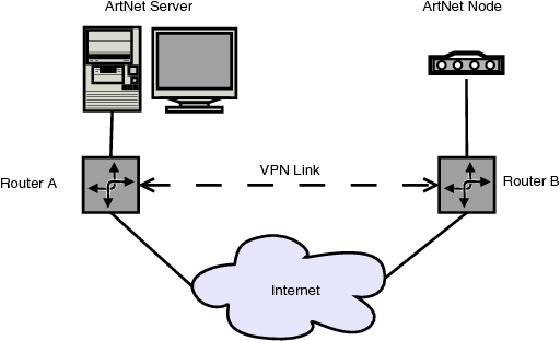 Art-Net and Wireless Routers - Semantic Scholar
