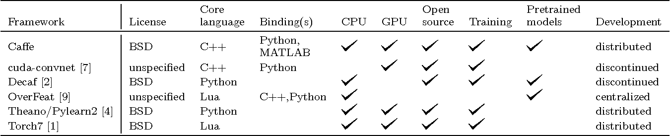 Figure 1 for Caffe: Convolutional Architecture for Fast Feature Embedding