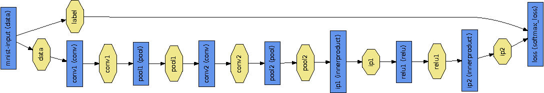 Figure 2 for Caffe: Convolutional Architecture for Fast Feature Embedding
