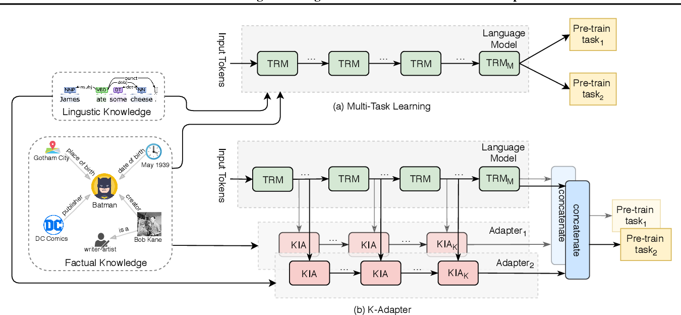 Figure 2 for K-Adapter: Infusing Knowledge into Pre-Trained Models with Adapters