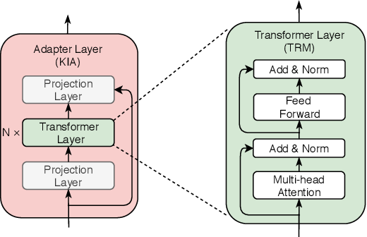Figure 3 for K-Adapter: Infusing Knowledge into Pre-Trained Models with Adapters