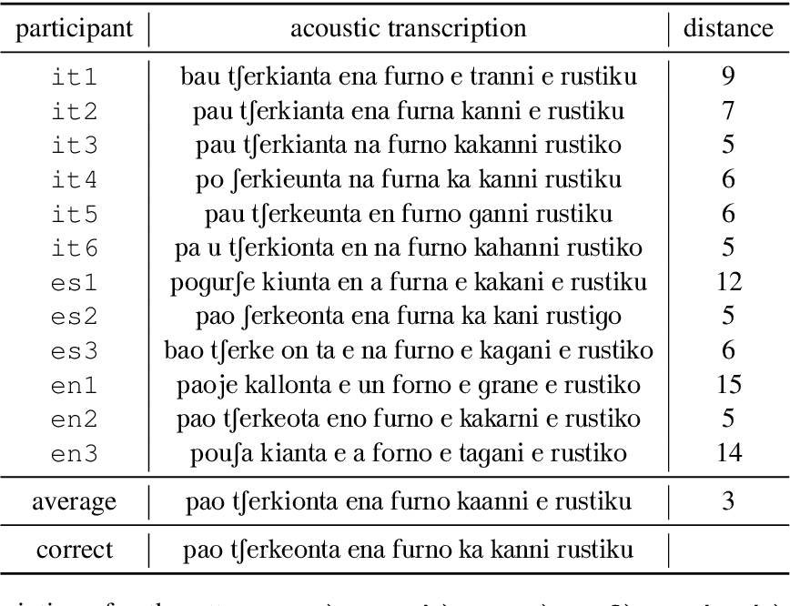 Figure 4 for A case study on using speech-to-translation alignments for language documentation