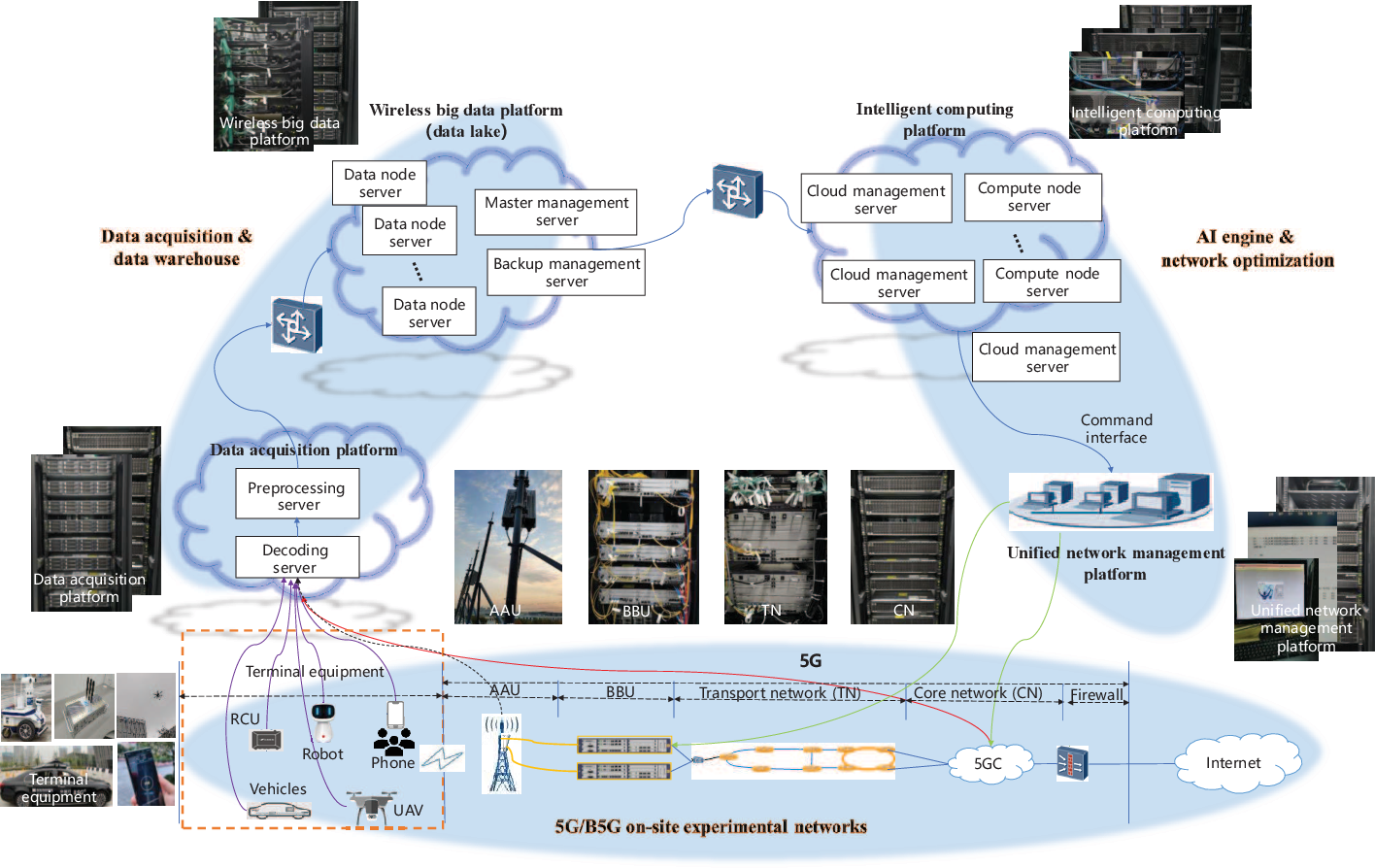 Figure 2 for True-data Testbed for 5G/B5G Intelligent Network
