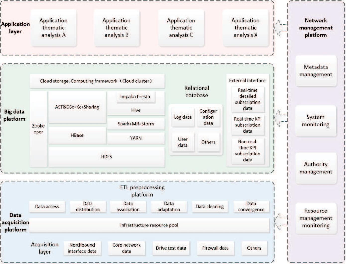 Figure 3 for True-data Testbed for 5G/B5G Intelligent Network