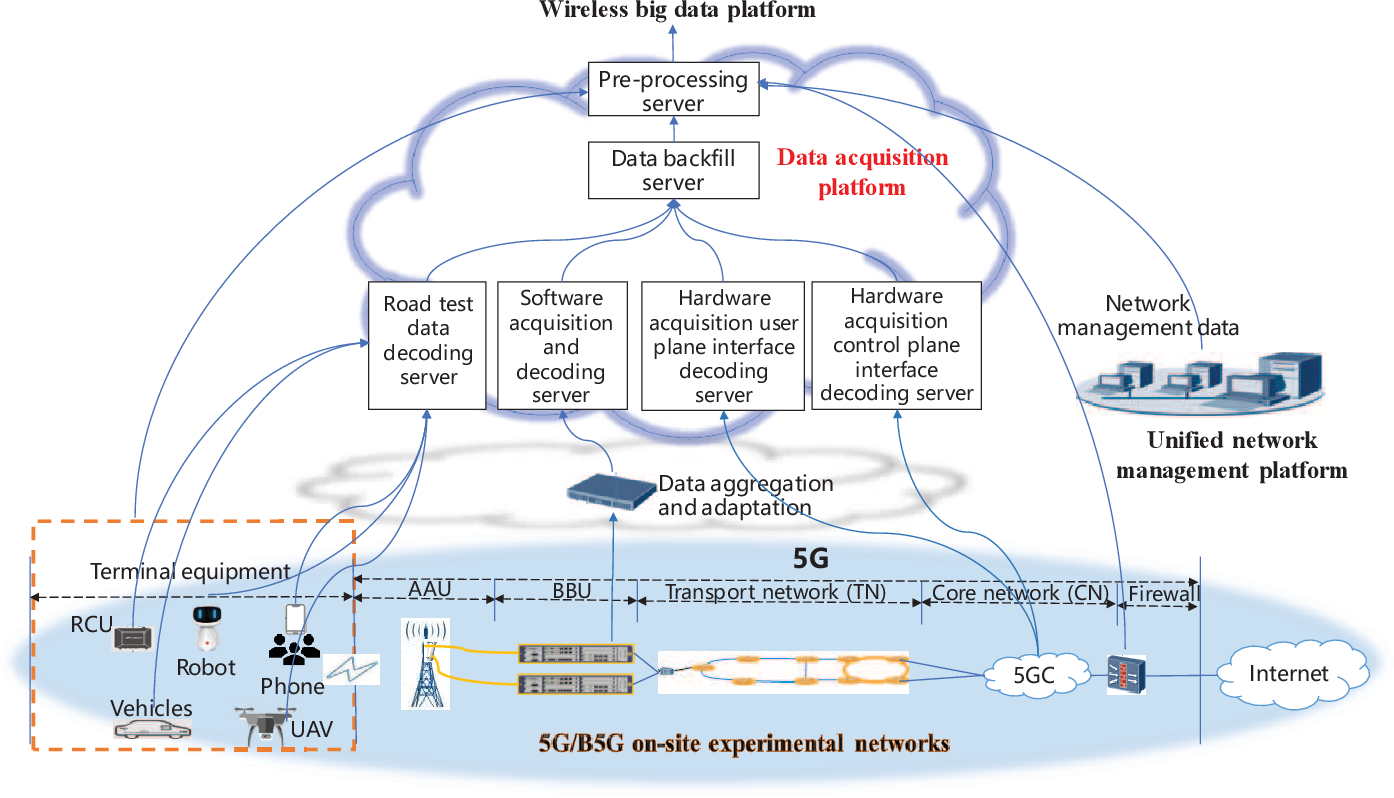 Figure 4 for True-data Testbed for 5G/B5G Intelligent Network