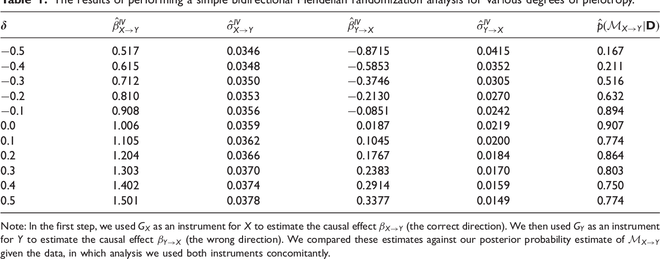 Figure 2 for Inferring the Direction of a Causal Link and Estimating Its Effect via a Bayesian Mendelian Randomization Approach