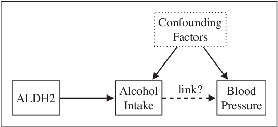 Figure 1 for Inferring the Direction of a Causal Link and Estimating Its Effect via a Bayesian Mendelian Randomization Approach