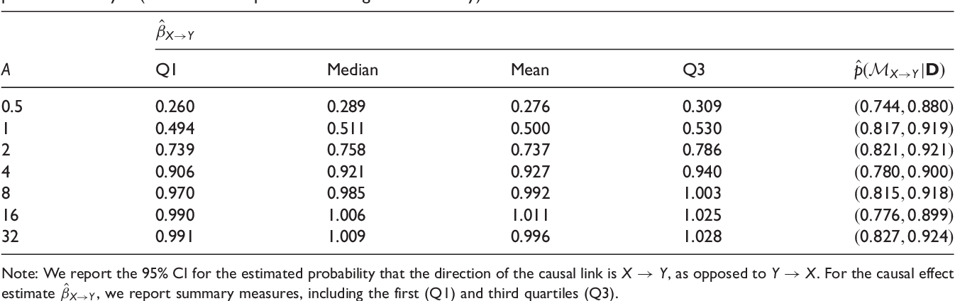 Figure 4 for Inferring the Direction of a Causal Link and Estimating Its Effect via a Bayesian Mendelian Randomization Approach