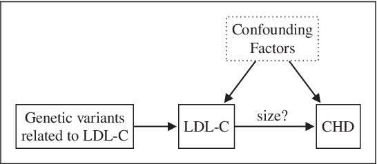 Figure 3 for Inferring the Direction of a Causal Link and Estimating Its Effect via a Bayesian Mendelian Randomization Approach