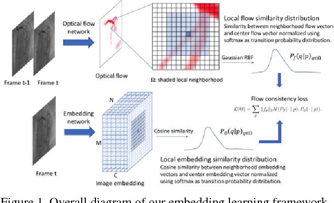 Figure 1 for Flow Based Self-supervised Pixel Embedding for Image Segmentation