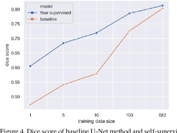 Figure 4 for Flow Based Self-supervised Pixel Embedding for Image Segmentation