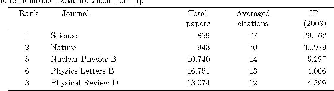 Table 1 from High Impact but Less Popular - Semantic Scholar