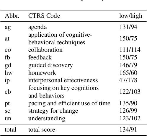 Figure 1 for Feature Fusion Strategies for End-to-End Evaluation of Cognitive Behavior Therapy Sessions
