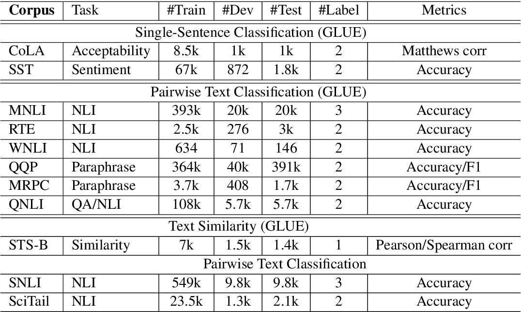 Figure 1 for SMART: Robust and Efficient Fine-Tuning for Pre-trained Natural Language Models through Principled Regularized Optimization