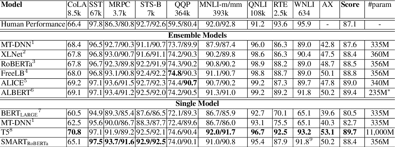Figure 4 for SMART: Robust and Efficient Fine-Tuning for Pre-trained Natural Language Models through Principled Regularized Optimization