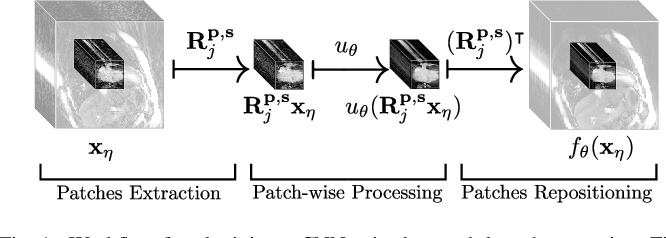 Figure 1 for Neural Networks-based Regularization for Large-Scale Medical Image Reconstruction