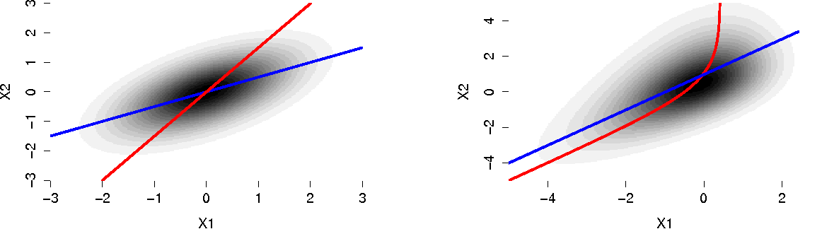 Figure 3 for Causal Discovery with Continuous Additive Noise Models