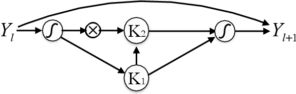 Figure 1 for Recurrent Neural Networks in the Eye of Differential Equations